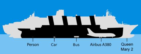 800px-Vergleich_Titanic.png